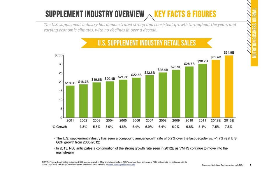 2016-07-23_15_27_09-PCG_Nutritional_Supplement_Industry_Newsletter_2Q13.jpg