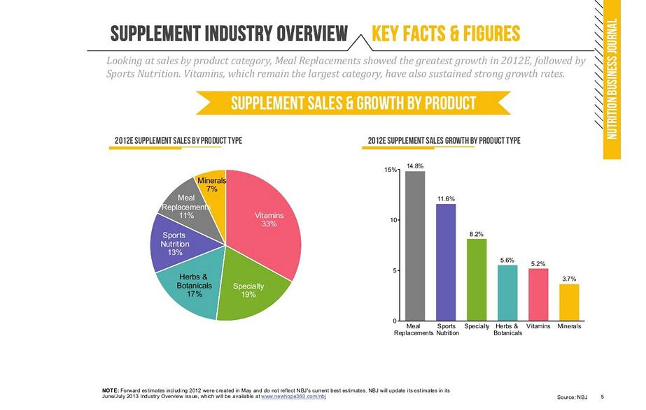 NBJ: 'The US supplement industry is $37 billion, not $12 billion'