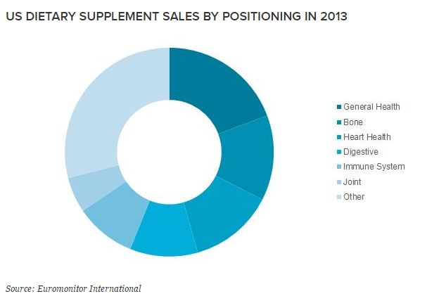 2016-07-23_16_18_45-Controversy_in_the_US_Vitamins_and_Supplements_Market.jpg