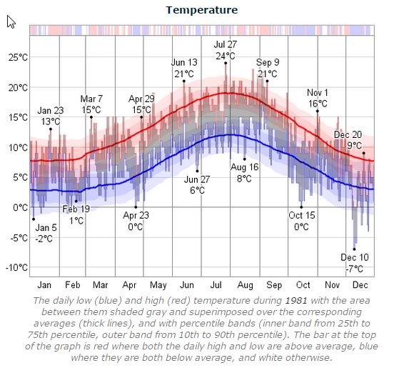 Dublin Marathon Temperature 1981