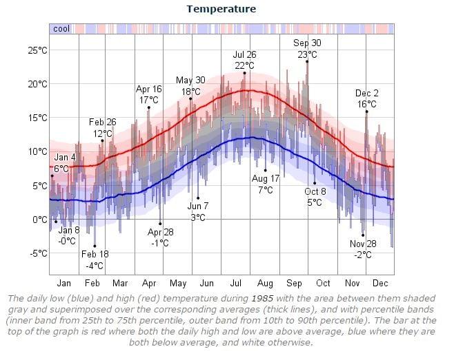 Dublin Marathon Temperature 1985