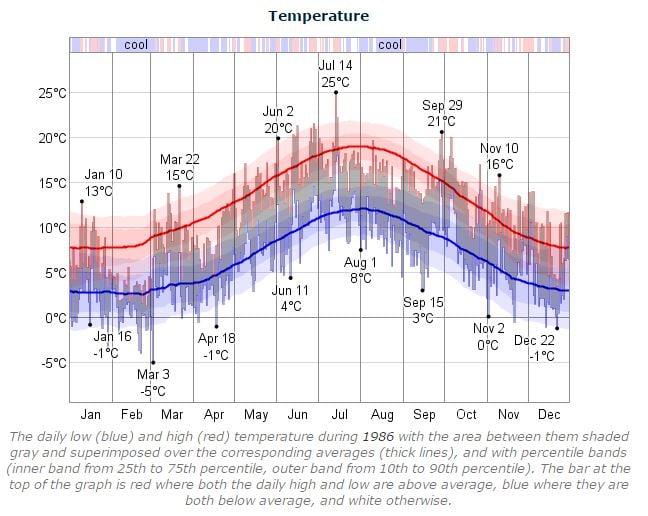 Dublin Marathon Temperature 1986