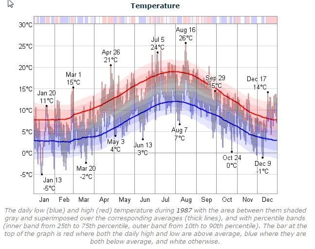 Dublin Marathon Temperature 1987