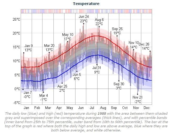 Dublin Marathon Temperature 1988