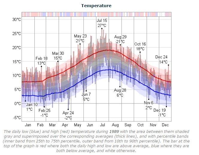 Dublin Marathon Temperature 1989