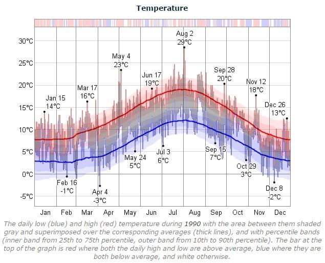 Dublin Marathon Temperature 1990