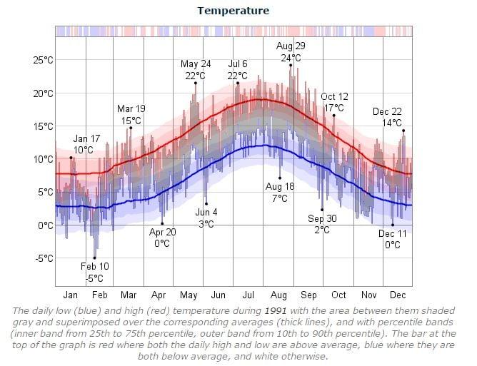 Dublin Marathon Temperature 1991