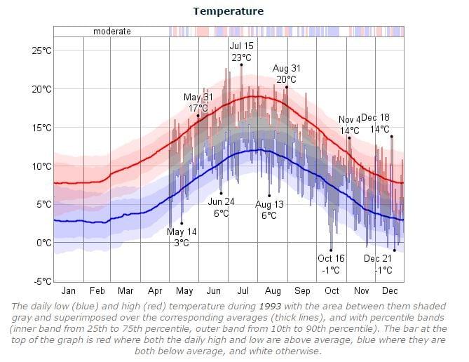 Dublin Marathon Temperature 1993