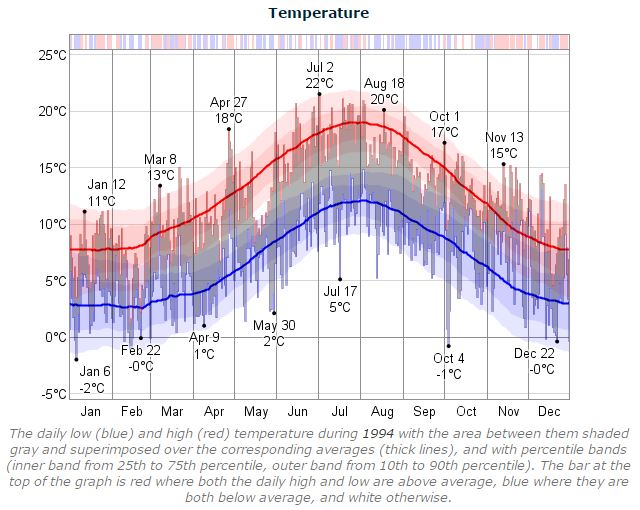 Dublin Marathon Temperature 1994