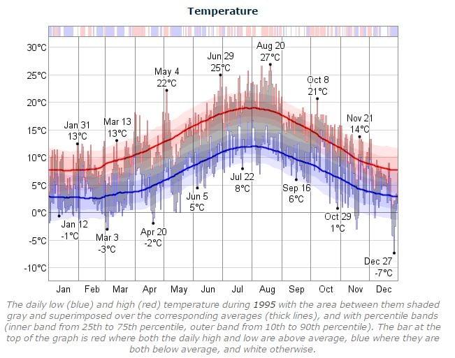 Dublin Marathon Temperature 1995
