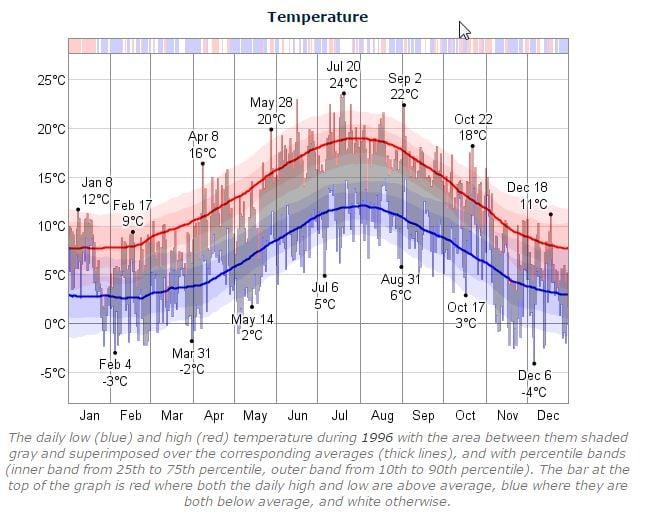 Dublin Marathon Temperature 1996