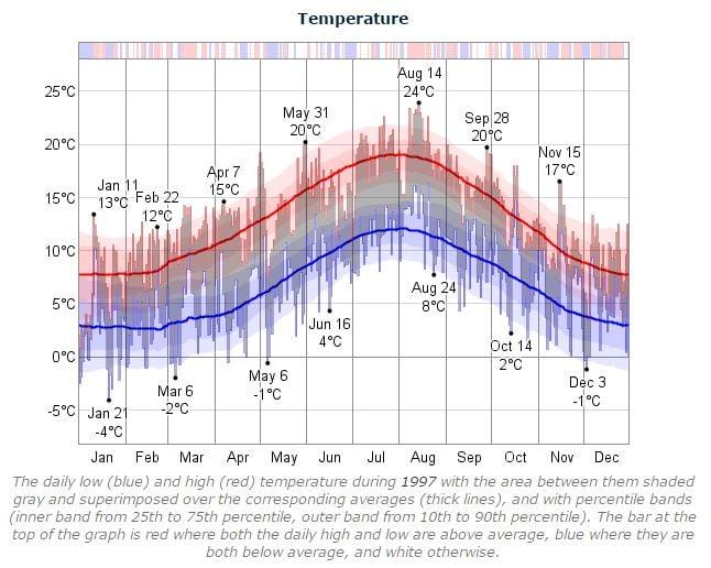 Dublin Marathon Temperature 1997
