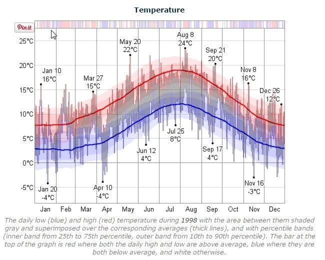 Dublin Marathon Temperature 1998