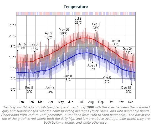 Dublin Marathon Temperature 1999