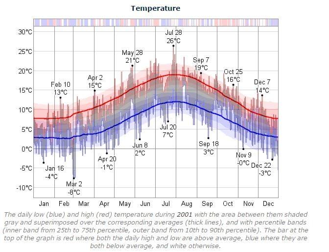 Dublin Marathon Temperature 2001