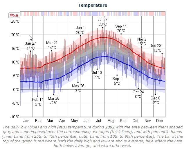 Dublin Marathon Temperature 2002