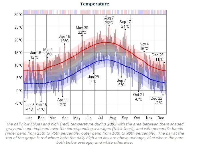 Dublin Marathon 2003 Temperature