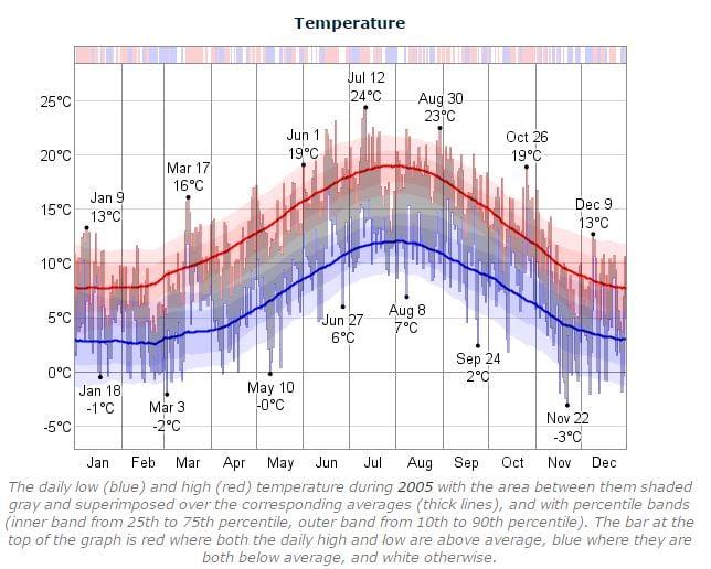 Dublin Marathon Temperature 2005