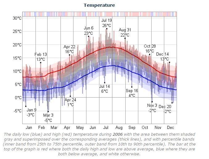 Dublin Marathon Temperature 2006