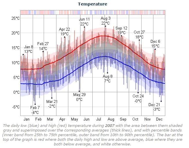 Dublin Marathon 2007 Temperature