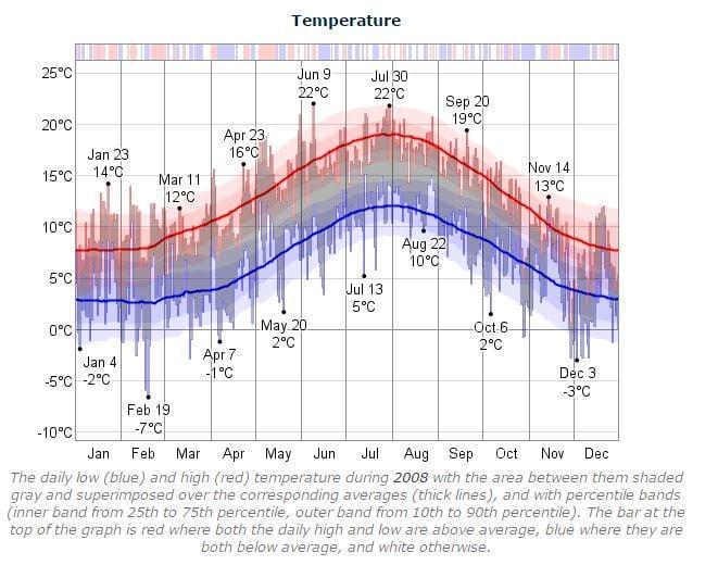 Dublin Marathon Temperature 2008