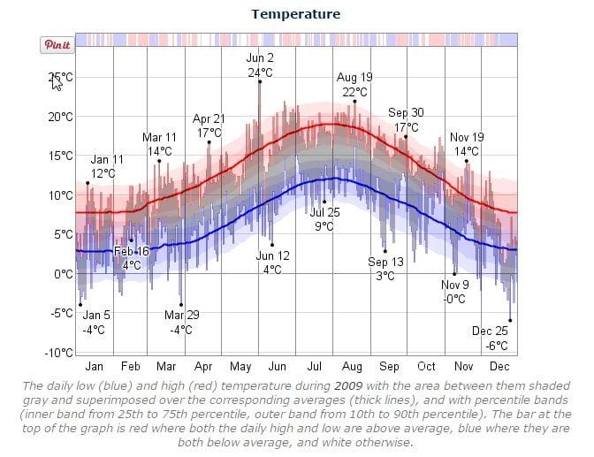 Dublin Marathon Temperature 2009