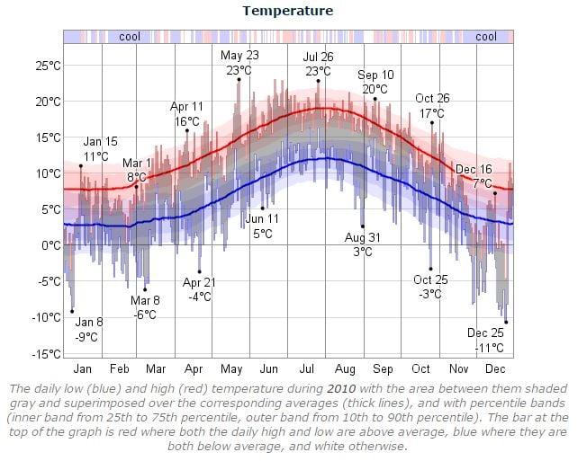 Dublin Marathon 2010 Temperature