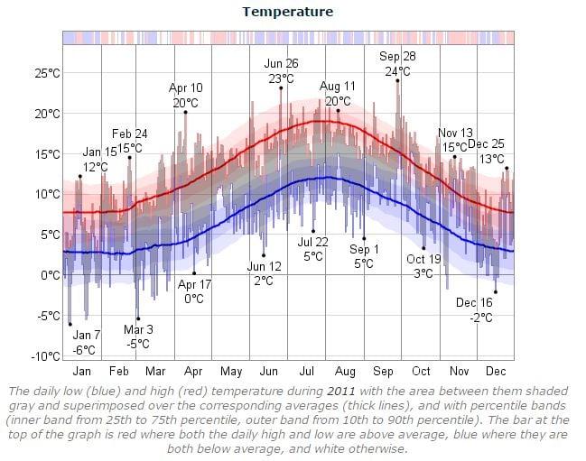 Dublin Marathon Temperature 2011