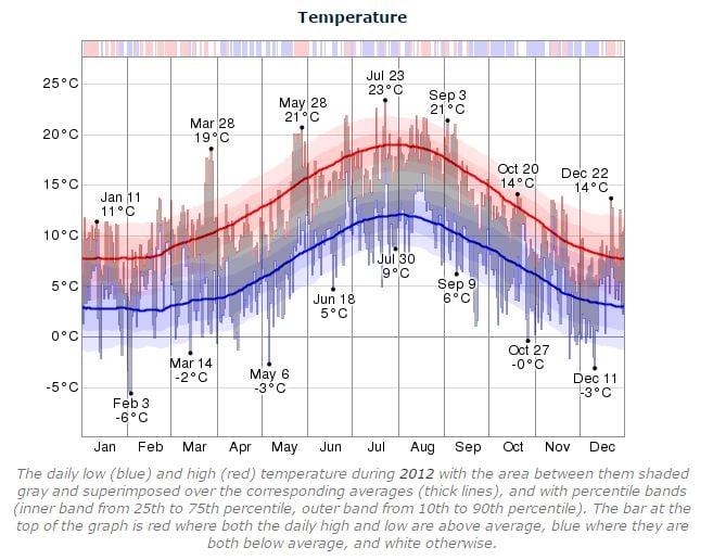 Dublin Marathon 2012 Temperature