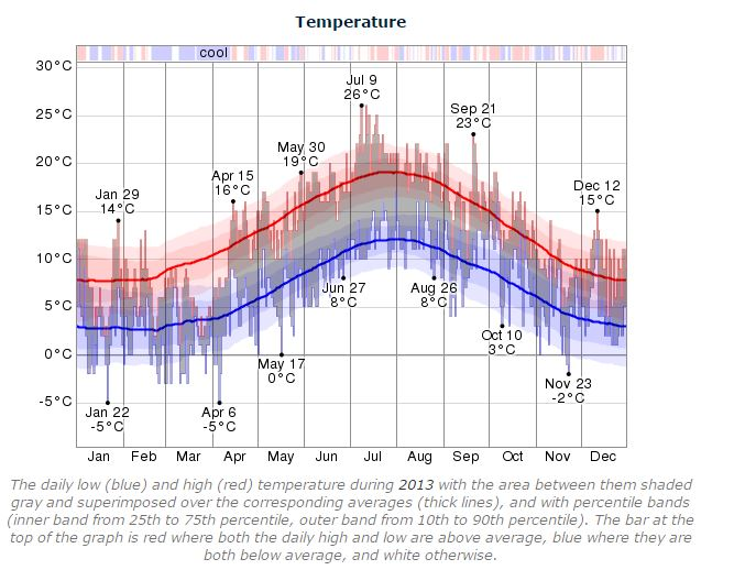 Dublin Marathon 2013 temperature