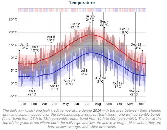 Dublin Marathon weather temperature 2014