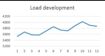 Load_development.jpg
