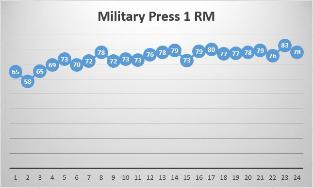 Top_set_Military_press.jpg