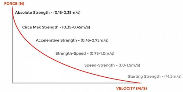 Velocity based training chart