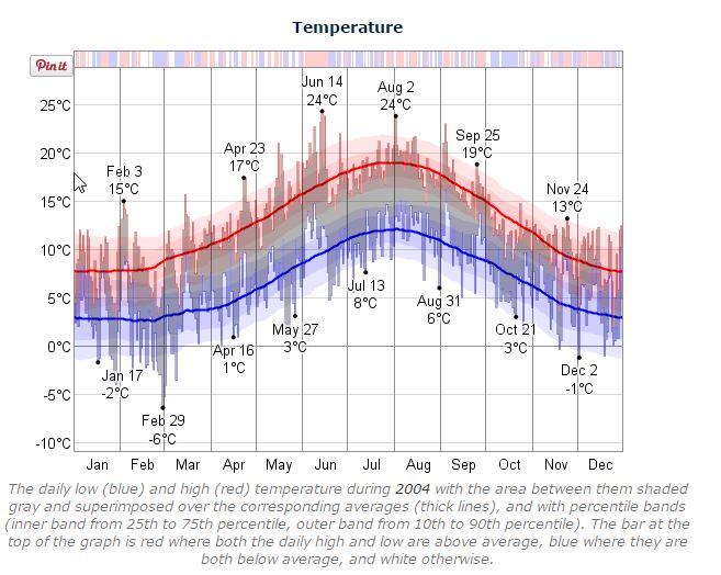 Dublin Marathon 2004 Temperature