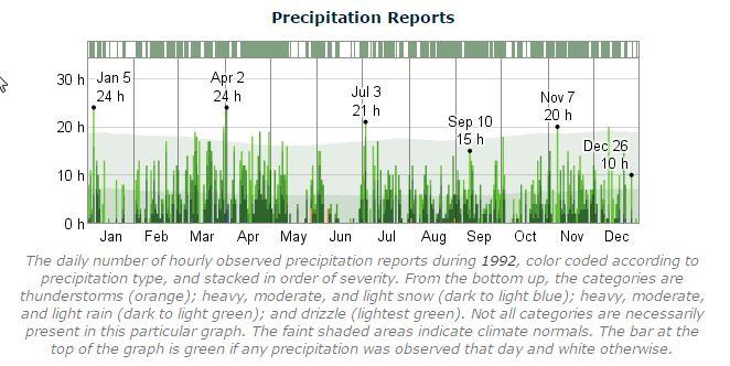 Dublin Marathon Precipitation 1992