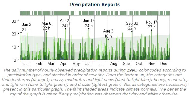 Dublin Marathon Precipitation 1998