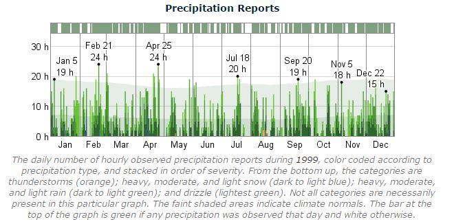 Dublin Marathon Precipitation 1999