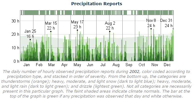 Dublin Marathon Precipitation 2002