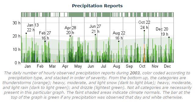 Dublin Marathon Precipitation 2003