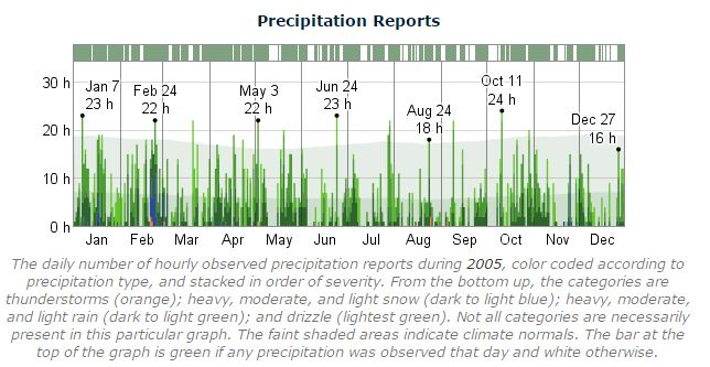 Dublin Marathon Precipitation 2005