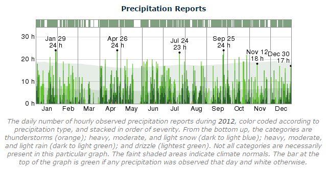 Dublin Marathon Precipitation 2012