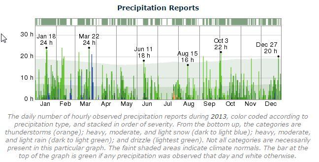 Dublin Marathon Precipitation 2013