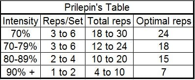 Prilepins_Table